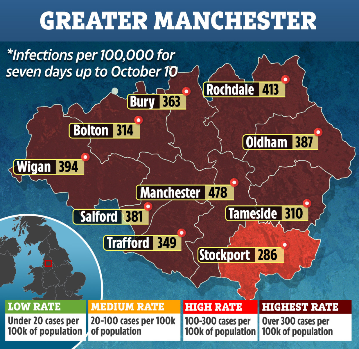 Greater Manchester is facing a surge in coronavirus infections